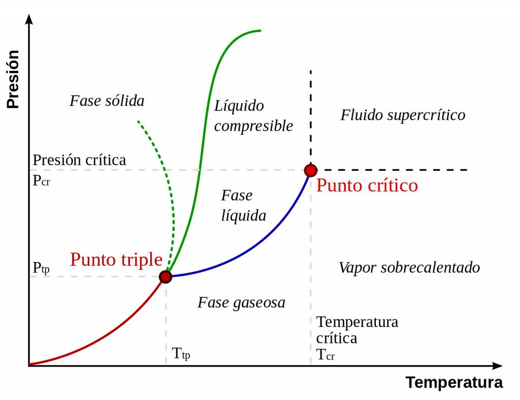 Diagrama de fase presión - temperatura