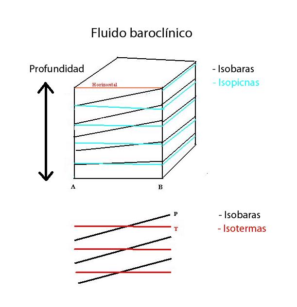 Baroclinia