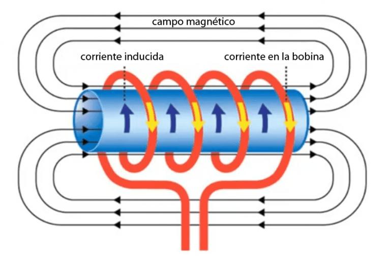 Diagrama para generar voltaje inducido