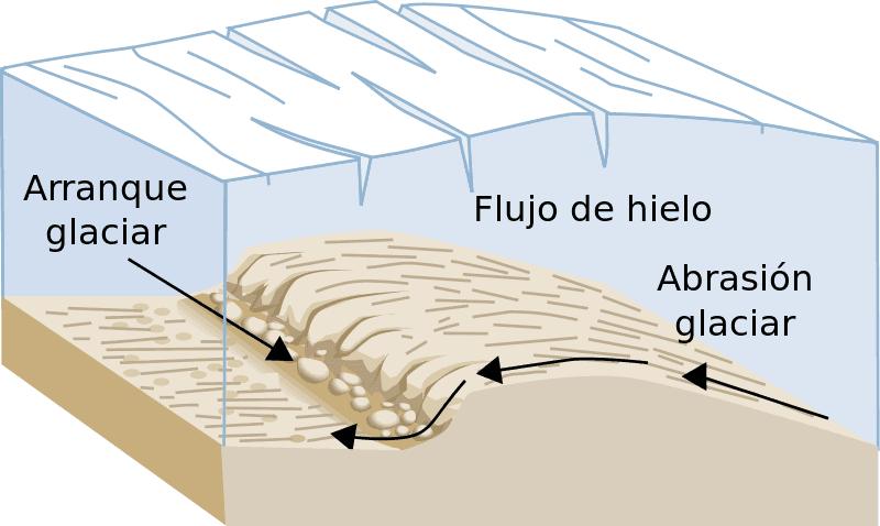 Arranque glaciar