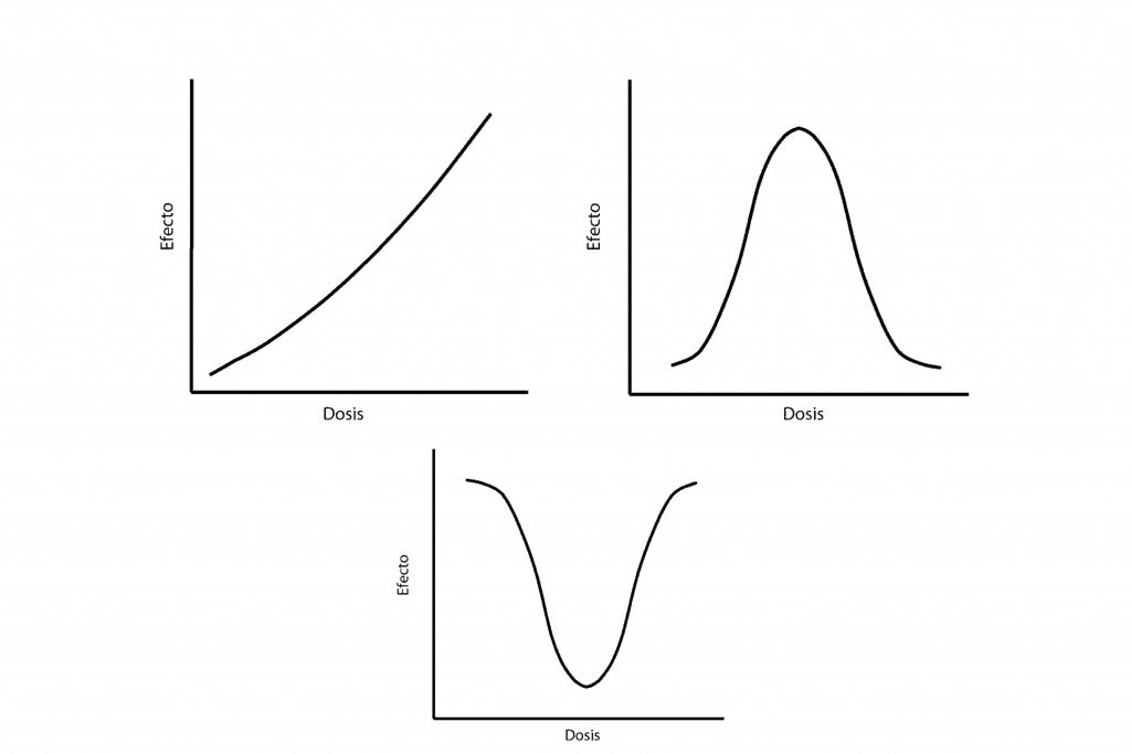 Curvas mono y no-monotónicas