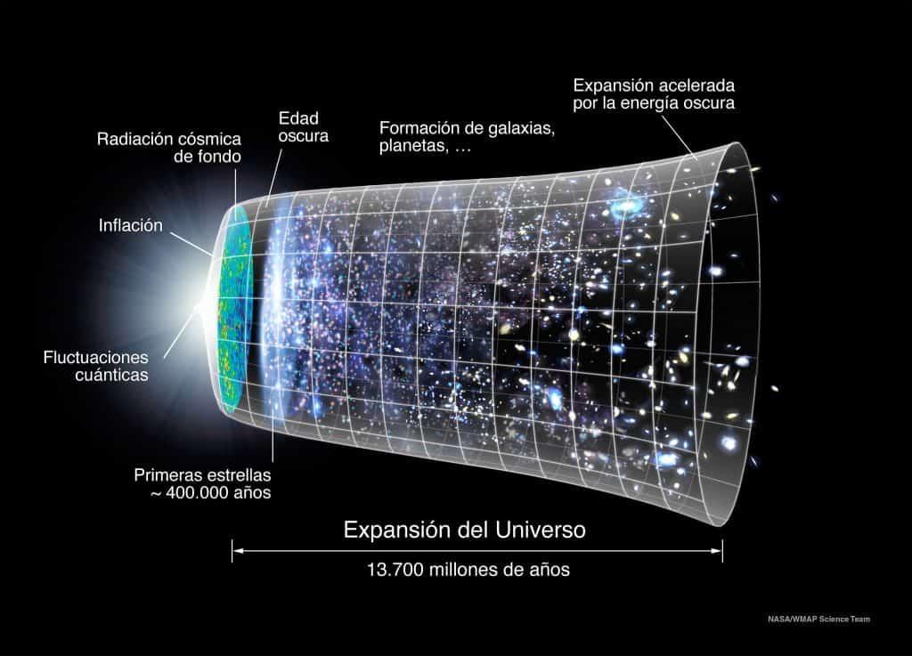Expansión del Universo desde el Big Bang