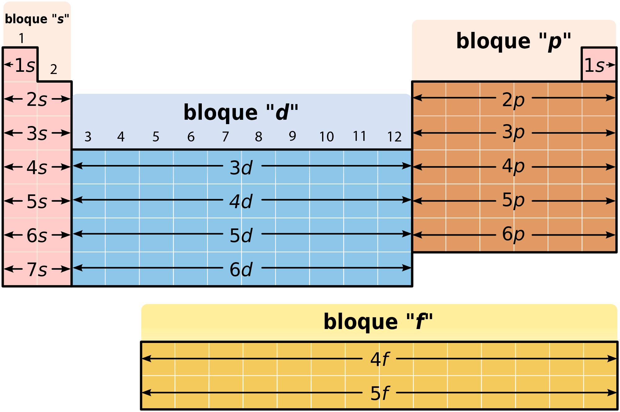 Tabla periodica periodos grupos familias bloques y tabla periodica quimica urtaz Image collections