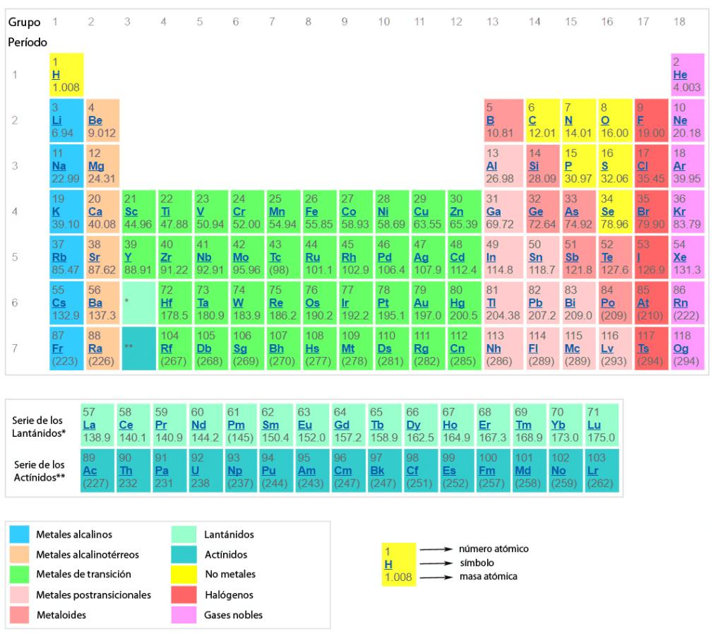 Cmo se clasifican los elementos en la tabla peridica curiosoando tabla peridica de los elementos urtaz Images