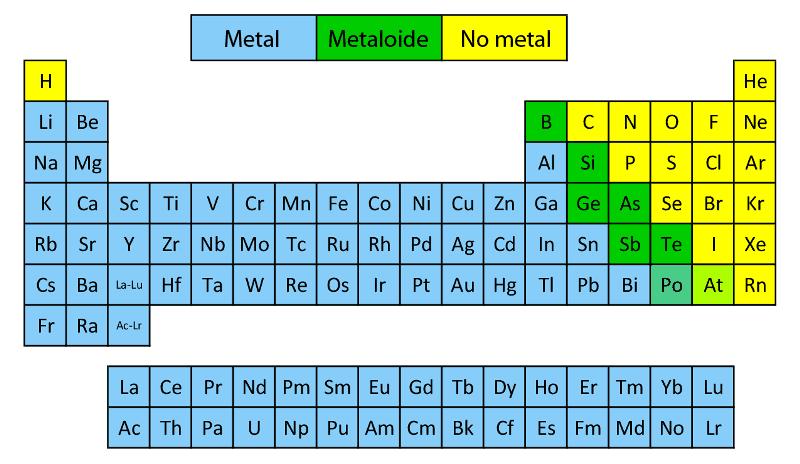 Metales, metaloides y nometales en la tabla periódica