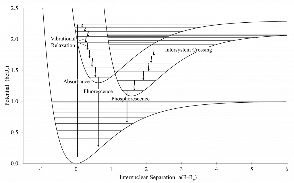 Procesos electrónicos en la fotoluminiscencia