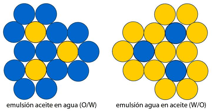 W/O y O/W