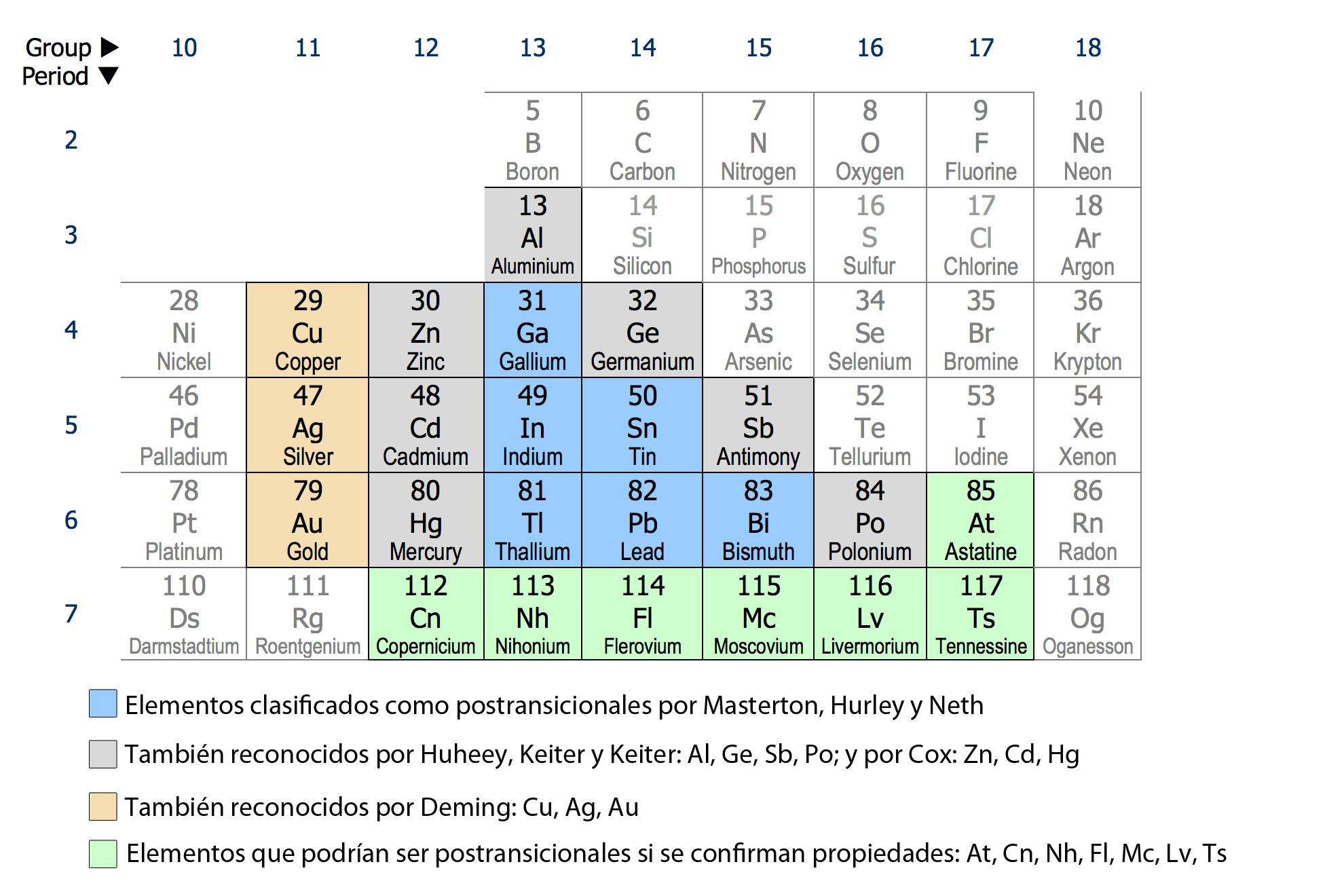 Qu son los metales postransicionales curiosoando los metales postransicionales en la tabla peridica urtaz Choice Image