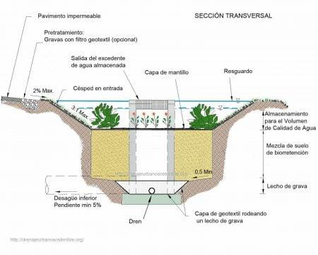 Área de biorretención