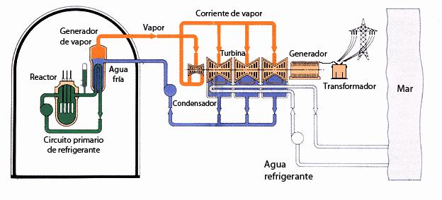 Descarga de agua de una central