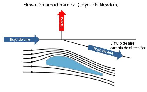 Elevación aerodinámica