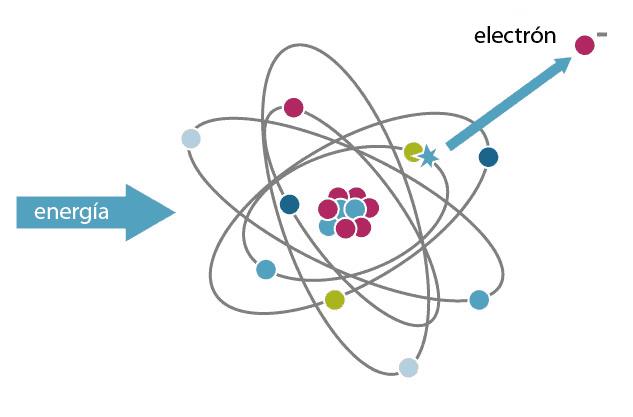 Ionización: formación de un catión