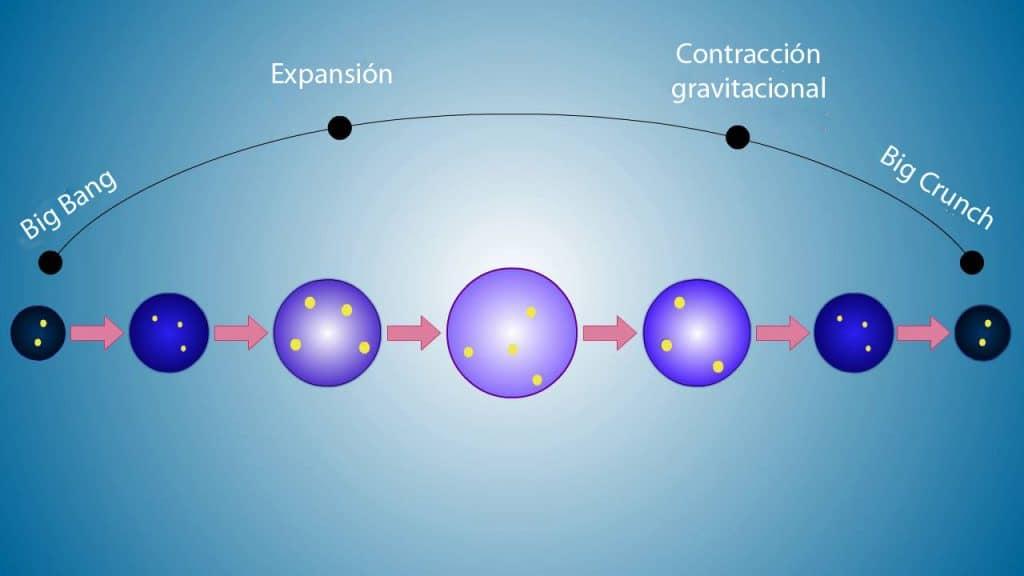 Universo oscilante: Big Crunch