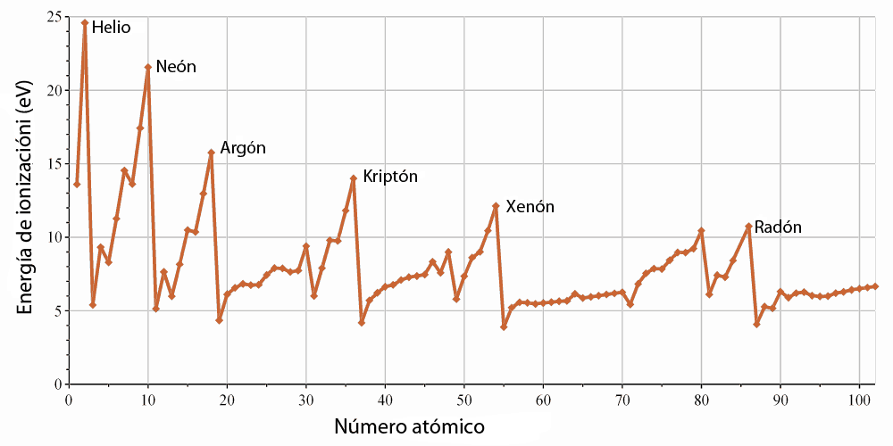 Energía ionización de los gases nobles