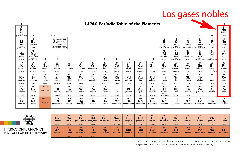 gases nobles en la tabla peridica - Tabla Periodica Completa Punto De Fusion