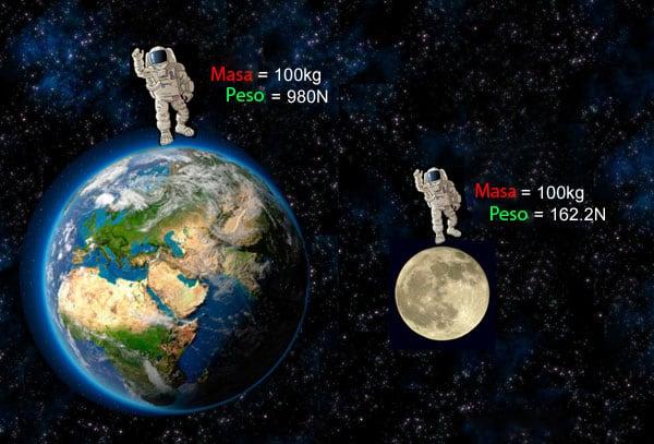 Masa y peso en la Luna y la Tierra