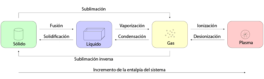 Tansición entre estados fundamentales de la materia