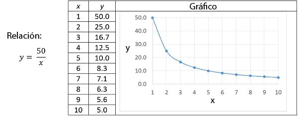Gráfico de una relación proporcional inversa
