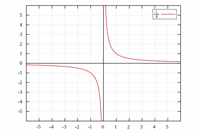 Hiperbole 1 sobre x