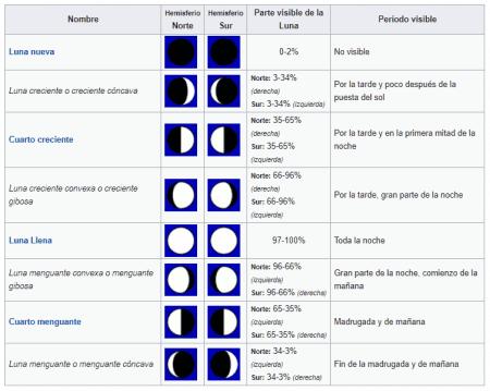 Fases lunares de cada hemisferio