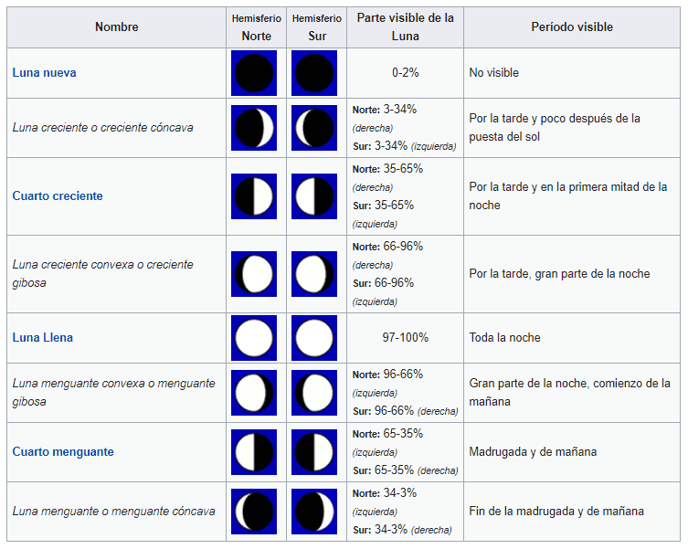 ¿Cuántas fases tiene el ciclo Lunar? – Curiosoando