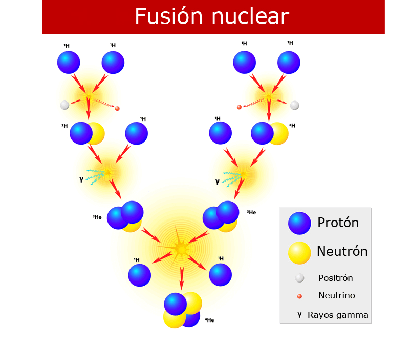 Fusión nuclear del Helio