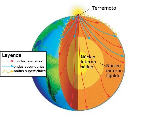 Ondas sísmicas y el estudio del centro de la Tierra