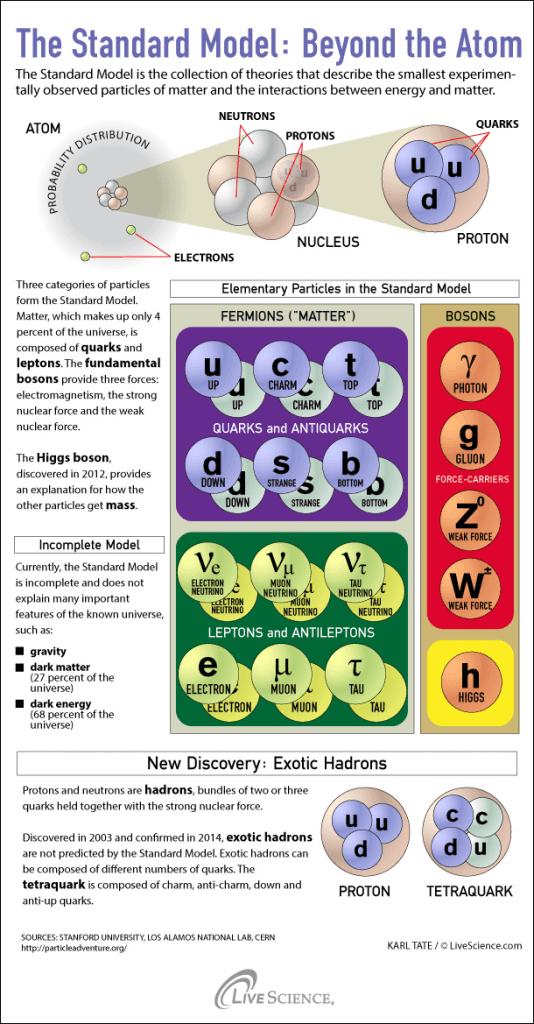 Partículas elementales en el Modelo Estándar