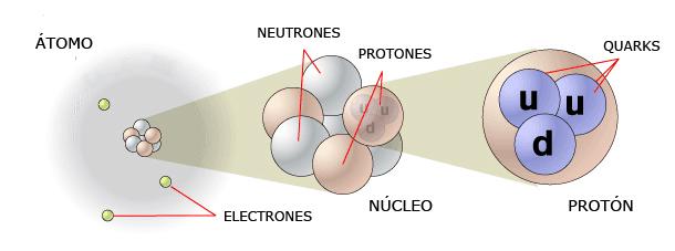 El átomo, electrones y quarks