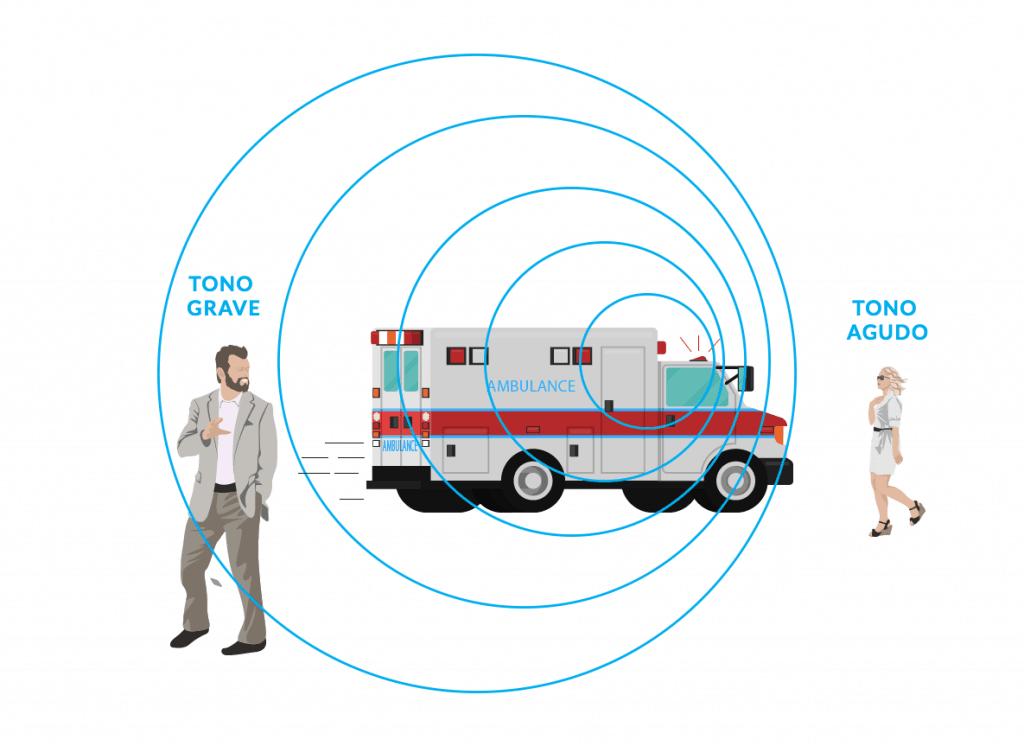 Efecto Doppler en la sirena de una ambulancia