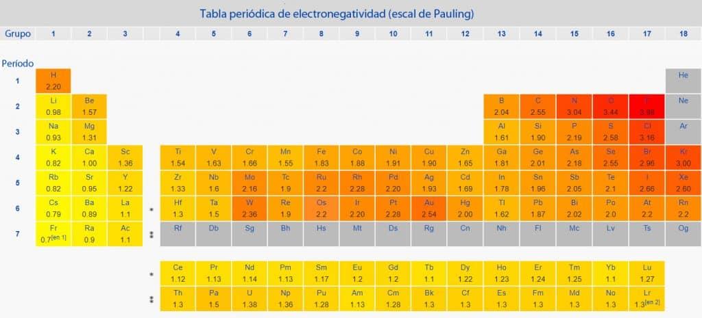 Tabla periódica de electronegatividad (escala de Pauling)