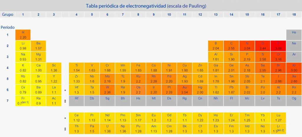 Escala de Pauling de electronegatividad