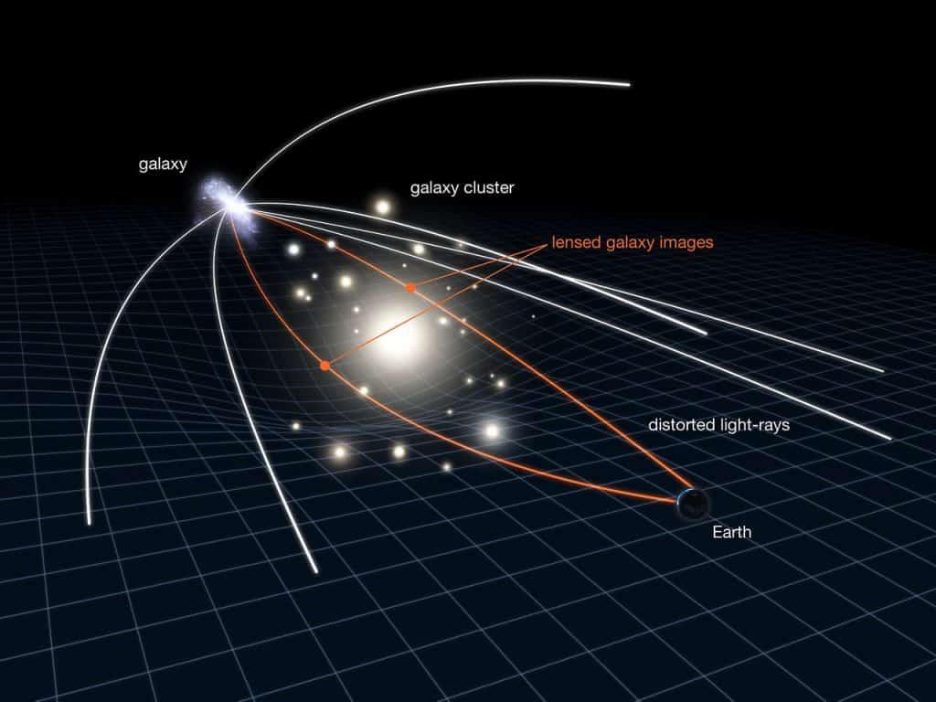 Formación de una lente gravitacional (esquema)