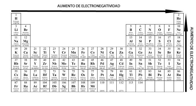 Tendencia de electronegatividad en la tabla periódica