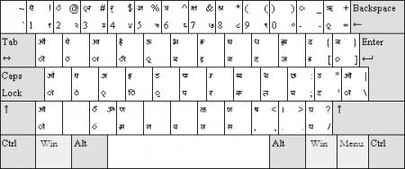 Teclado sanscrito