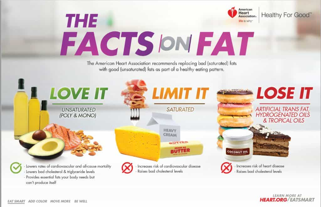The facts on fats (AHA)