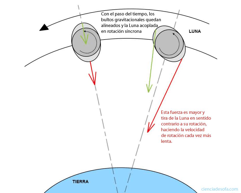 Acoplamiento de bultos gravitacionales