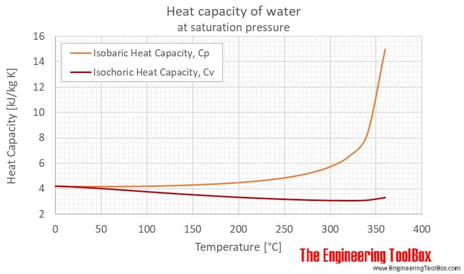 Calor específico del agua