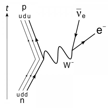 Decaimiento beta negativo. Diagrama de Feynman