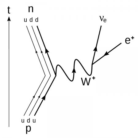 Decaimiento beta positivo. Diagrama de Feynman