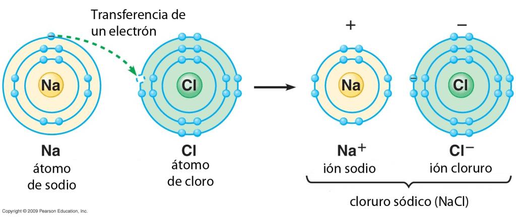 Enlace iónico NaCl