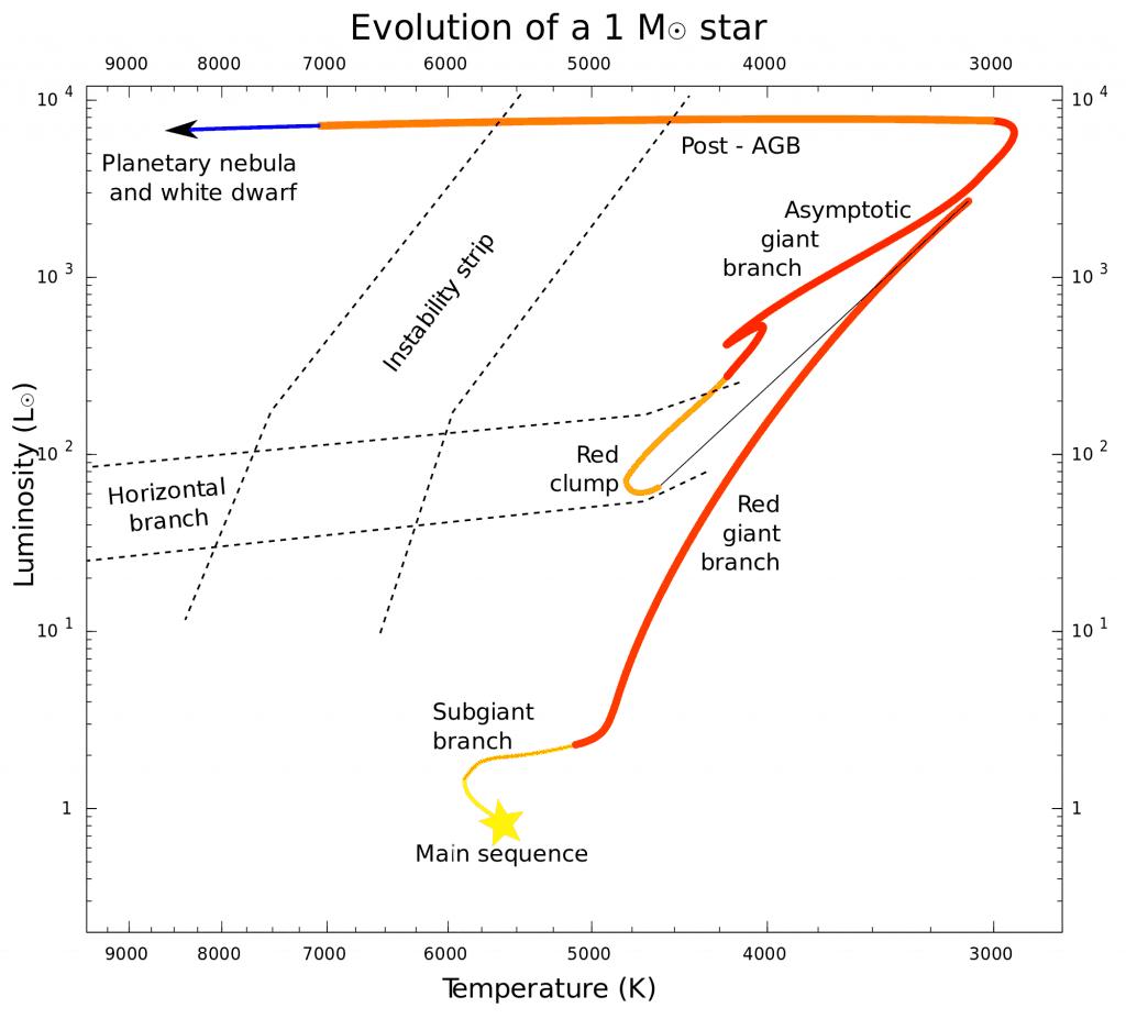 Evolución de una estrella de masa 1 M☉