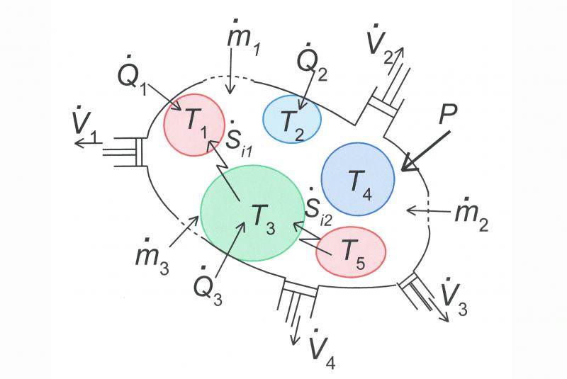 Sistema termodinámico general (esquema)
