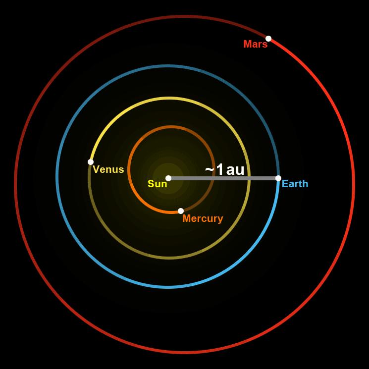 Unidad Astronómica