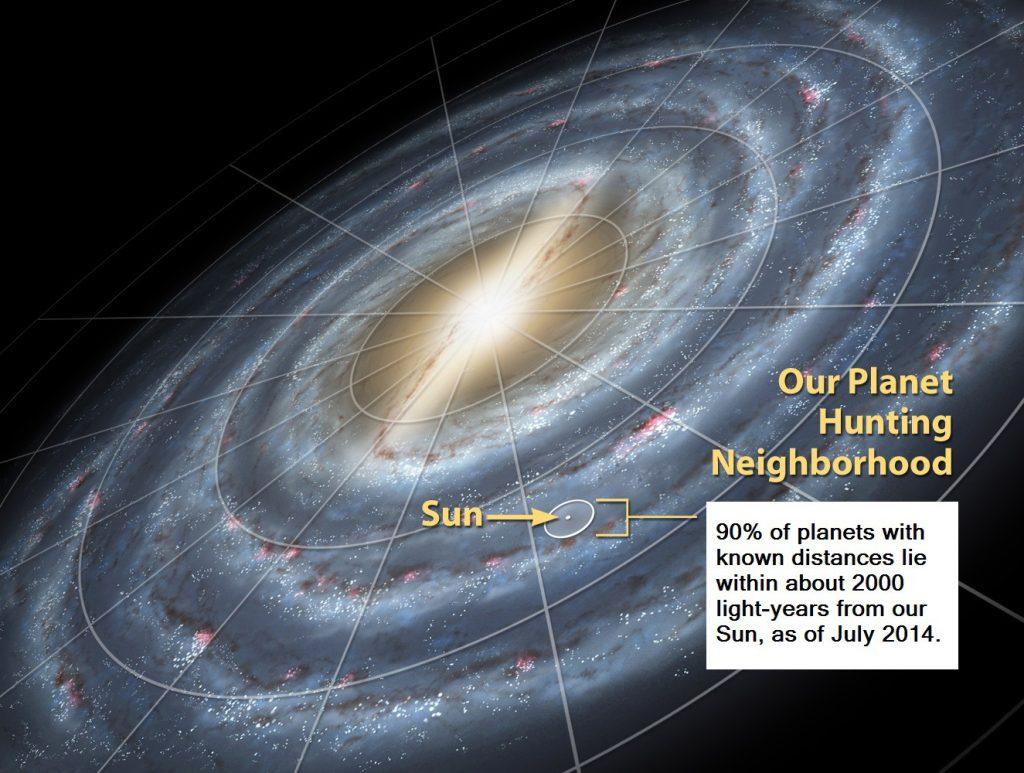 Sistema Solar en la Vía Láctea