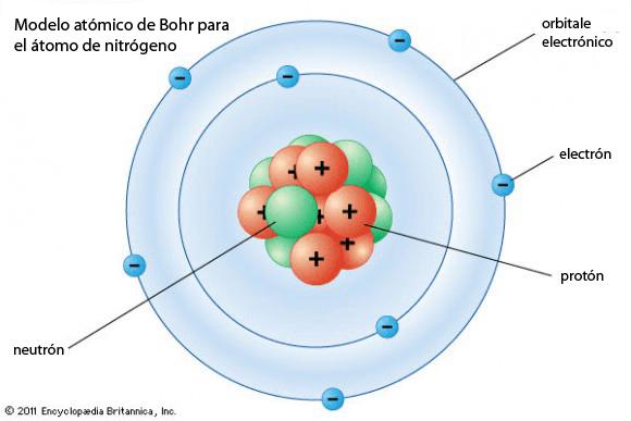 Modelo de Bohr del átomo de nitrógeno