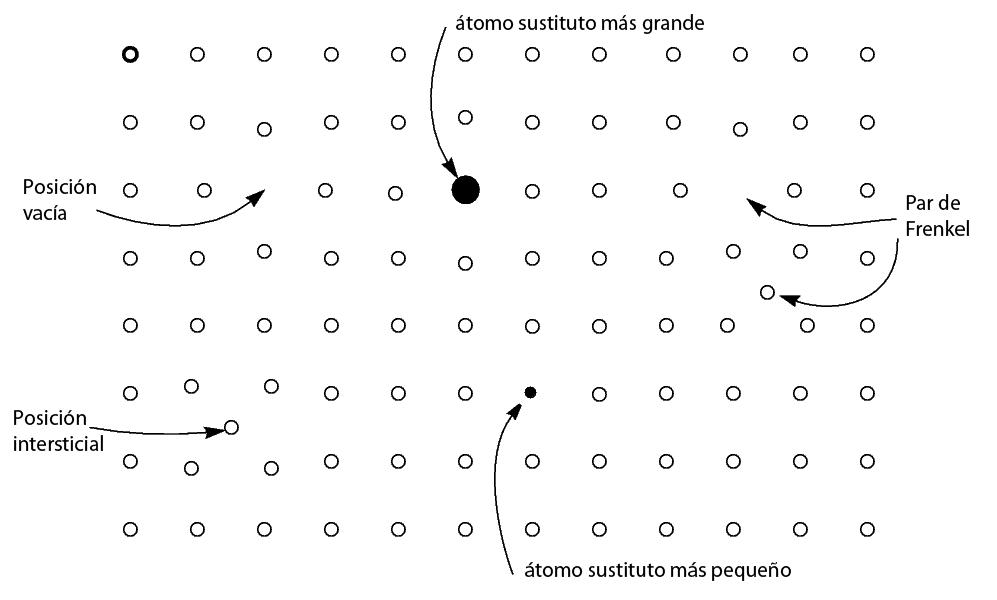 Defectos cristalográficos en los compuestos no-estequiométricos