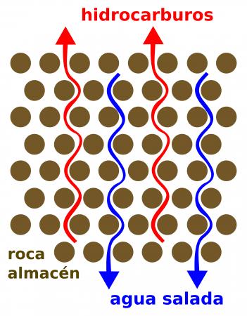 Migración del petróleo a través de las rocas almacén