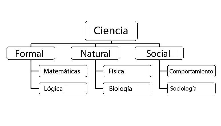 Esquema ramas científicas
