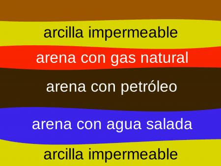 Estructura de un yacimiento petrolífero primario